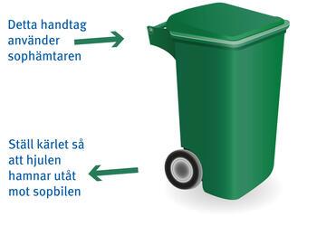 Renhaallning Sopor och avfallstyper haemtningsdagar Grovsopor